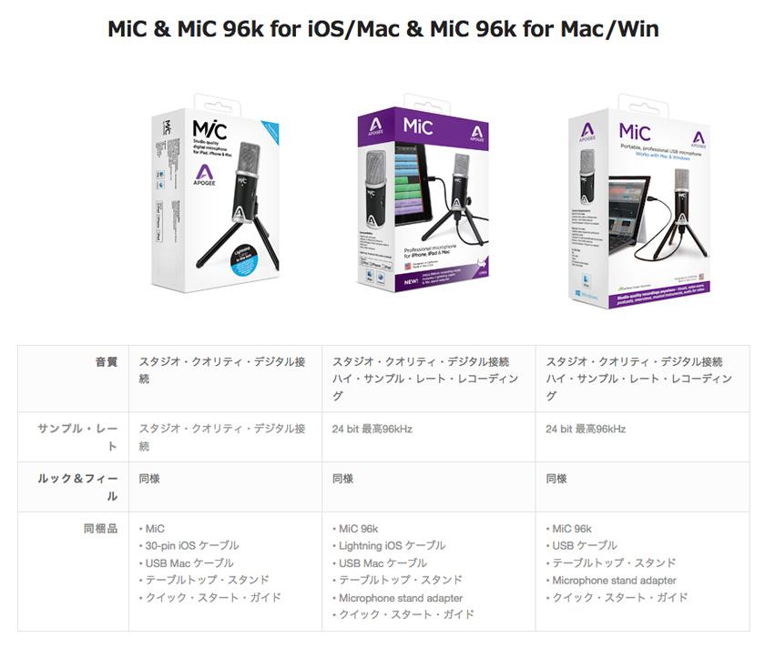 apogee_mic96k_macwin05