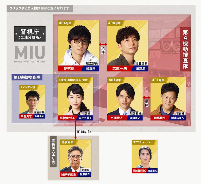 MIU404相関図